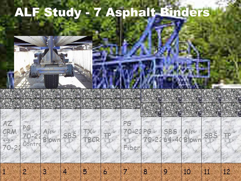 ALF Study - 7 Asphalt Binders AZ CRM ---- 70-22 1 PG 70-22 Control 2 Air Blown 3 SBS 4 TX TBCR 5 TP 6 PG 70-22 + Fibers 7 PG 70-22 8 SBS 64-40 9 Air B