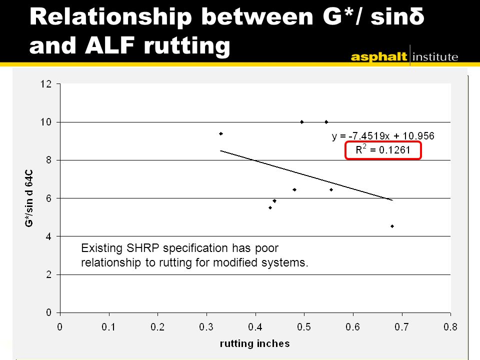 Relationship between G*/ sinδ and ALF rutting Existing SHRP specification has poor relationship to rutting for modified systems.