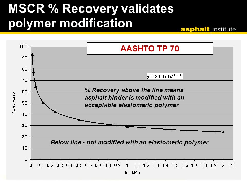 MSCR % Recovery validates polymer modification % Recovery above the line means asphalt binder is modified with an acceptable elastomeric polymer Below