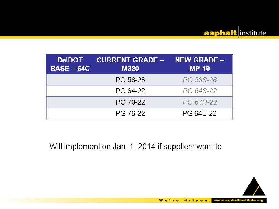 DelDOT BASE – 64C CURRENT GRADE – M320 NEW GRADE – MP-19 PG 58-28PG 58S-28 PG 64-22PG 64S-22 PG 70-22PG 64H-22 PG 76-22PG 64E-22 Will implement on Jan