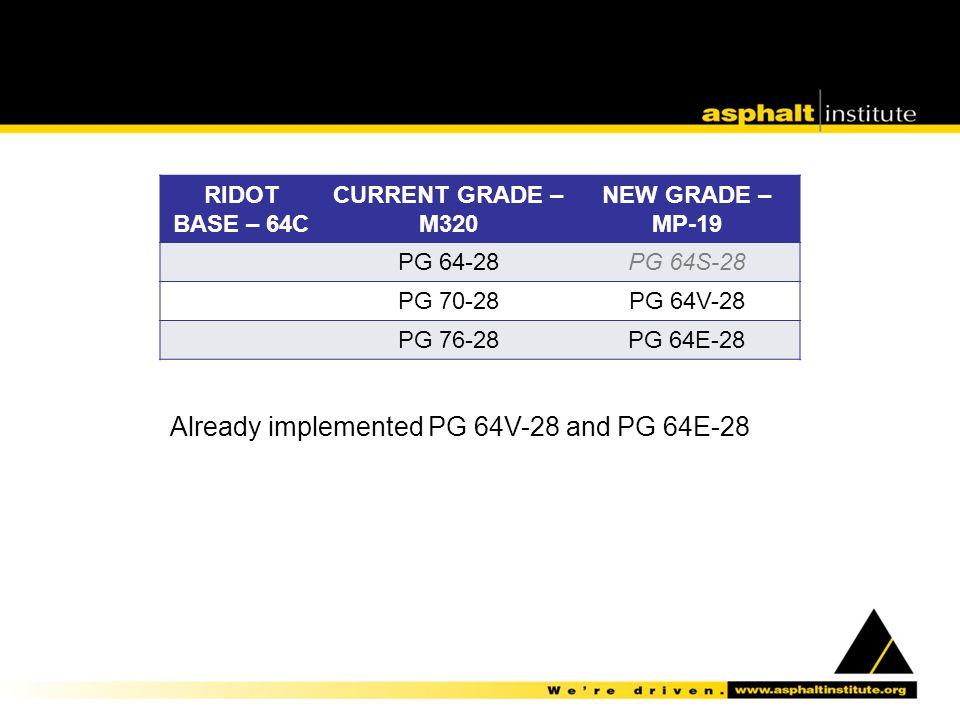 RIDOT BASE – 64C CURRENT GRADE – M320 NEW GRADE – MP-19 PG 64-28PG 64S-28 PG 70-28PG 64V-28 PG 76-28PG 64E-28 Already implemented PG 64V-28 and PG 64E