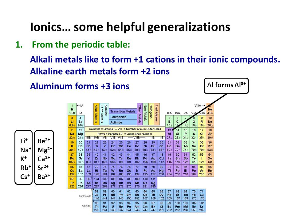 Ionics… some helpful generalizations 2.Transition metals and post-transition metals form a variety of cations, but not anions.
