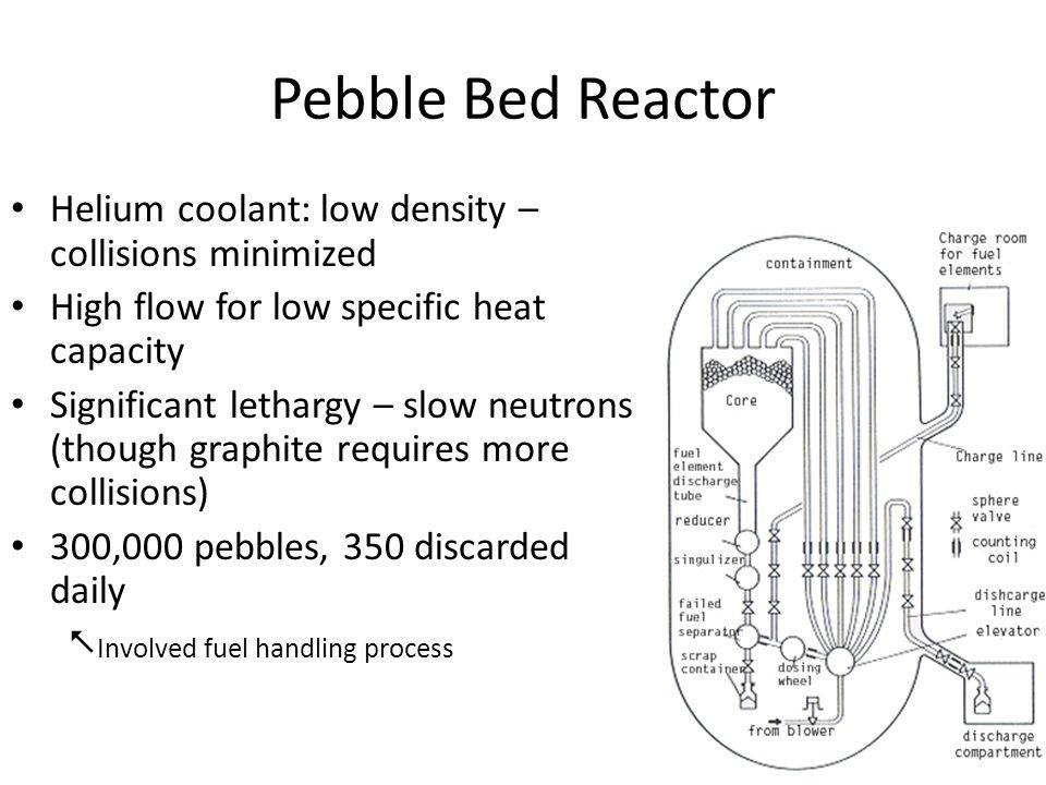 Pebble Bed Reactor Helium coolant: low density – collisions minimized High flow for low specific heat capacity Significant lethargy – slow neutrons (though graphite requires more collisions) 300,000 pebbles, 350 discarded daily  Involved fuel handling process
