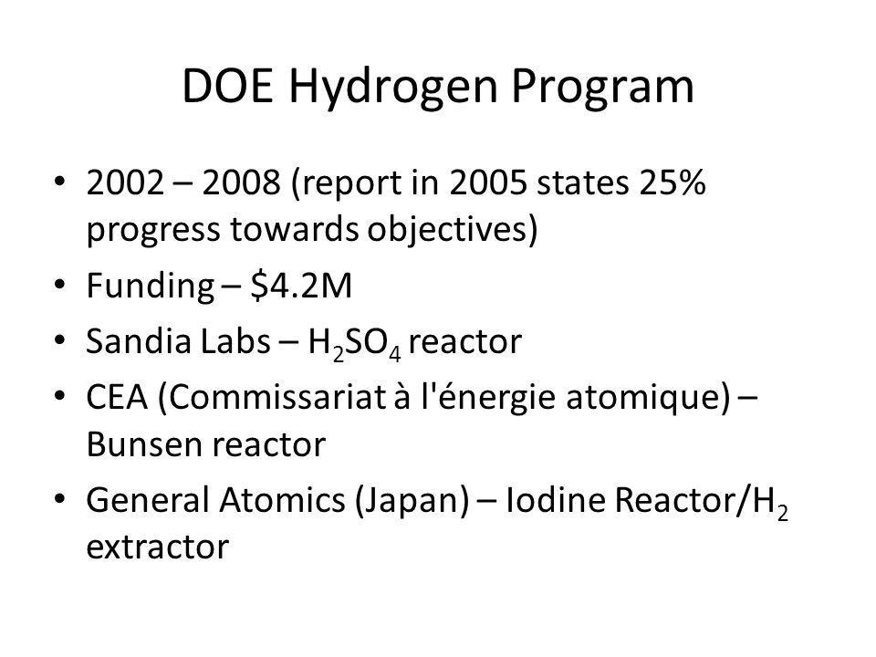 DOE Hydrogen Program 2002 – 2008 (report in 2005 states 25% progress towards objectives) Funding – $4.2M Sandia Labs – H 2 SO 4 reactor CEA (Commissariat à l énergie atomique) – Bunsen reactor General Atomics (Japan) – Iodine Reactor/H 2 extractor