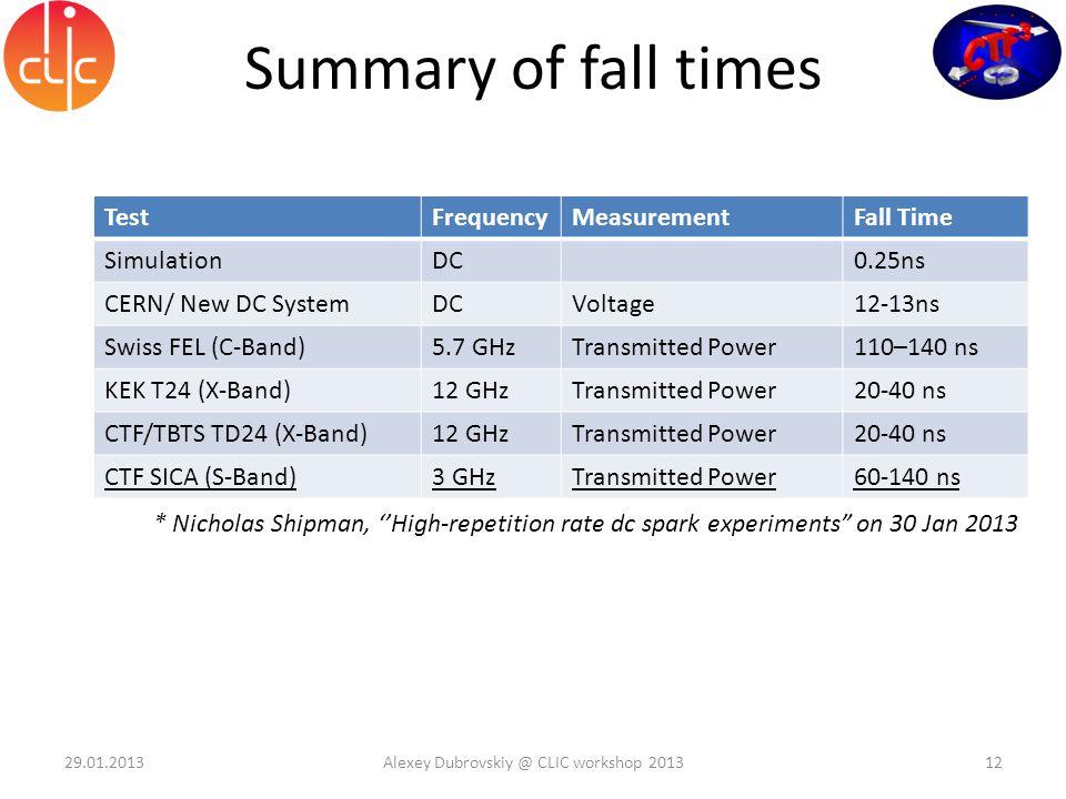 Summary of fall times 29.01.2013Alexey Dubrovskiy @ CLIC workshop 201312 TestFrequencyMeasurementFall Time SimulationDC0.25ns CERN/ New DC SystemDCVol