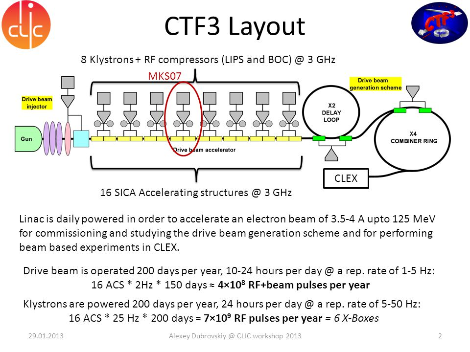CTF3 Layout 8 Klystrons + RF compressors (LIPS and BOC) @ 3 GHz 16 SICA Accelerating structures @ 3 GHz Linac is daily powered in order to accelerate