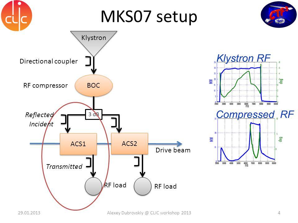 RF load MKS07 setup Klystron BOC RF compressor ACS1 ACS2 Drive beam 3 dB RF load Incident Transmitted Reflected Directional coupler 29.01.2013Alexey D