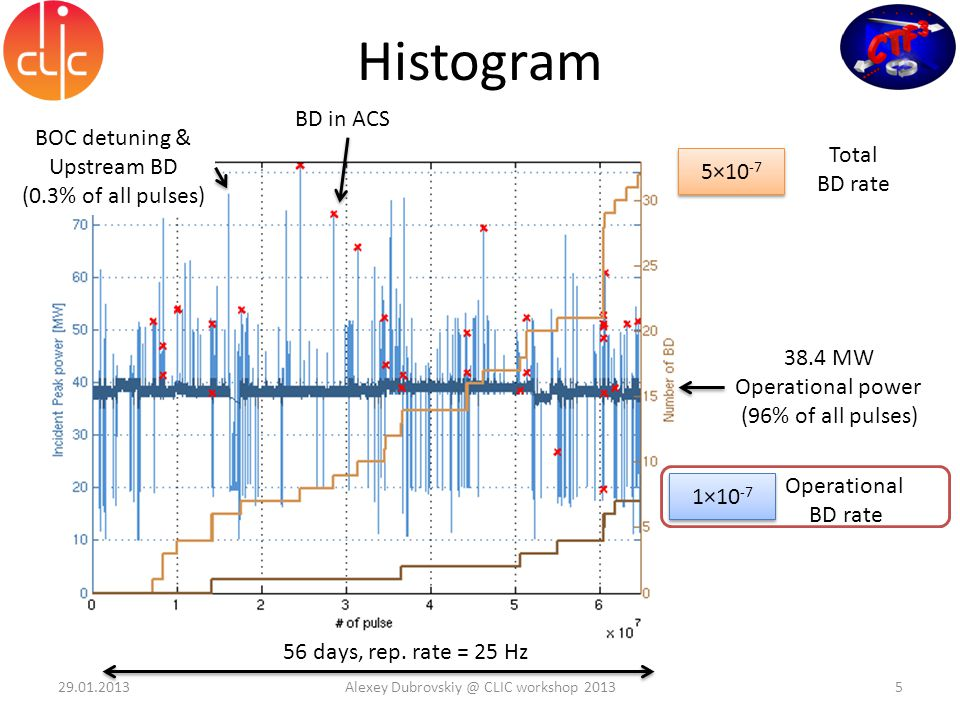 Histogram 5×10 -7 1×10 -7 Total BD rate Operational BD rate 38.4 MW Operational power (96% of all pulses) BOC detuning & Upstream BD (0.3% of all pulses) BD in ACS 56 days, rep.