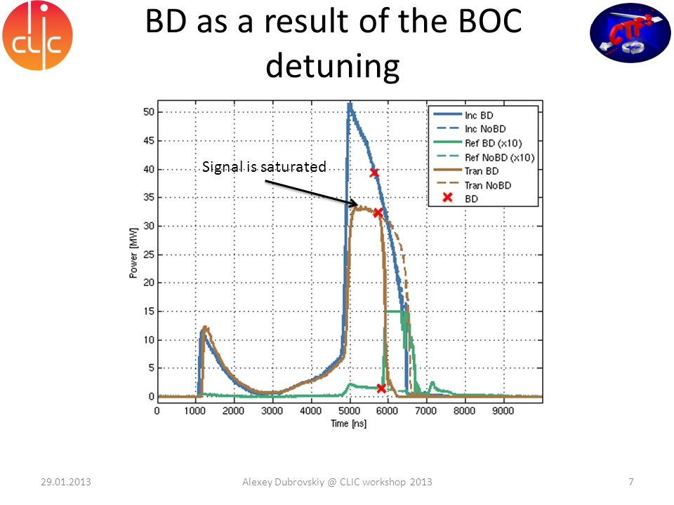 BDs in ACS as a result of upstream BDs Full waveforms Zoomed waveforms 29.01.2013Alexey Dubrovskiy @ CLIC workshop 20138