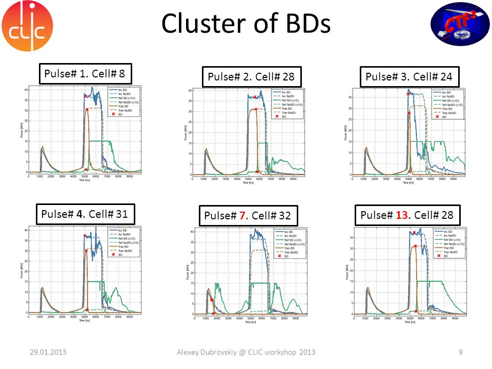 BD locations Cell # # of BDs Cell # 29.01.2013Alexey Dubrovskiy @ CLIC workshop 201310