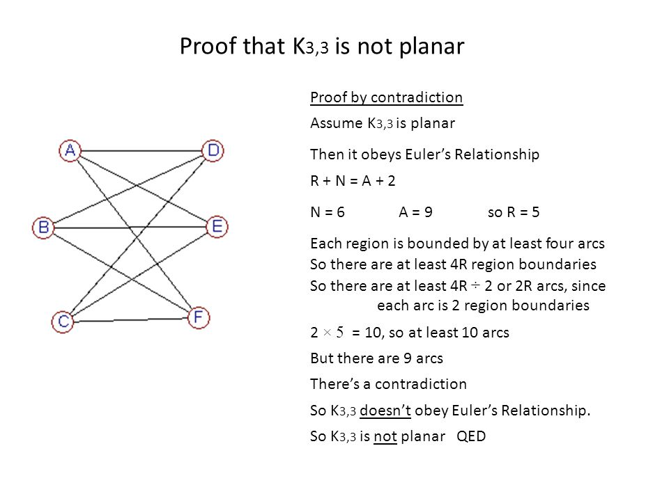 Proof that K 3,3 is not planar Proof by contradiction Assume K 3,3 is planar Then it obeys Euler's Relationship So K 3,3 doesn't obey Euler's Relationship.