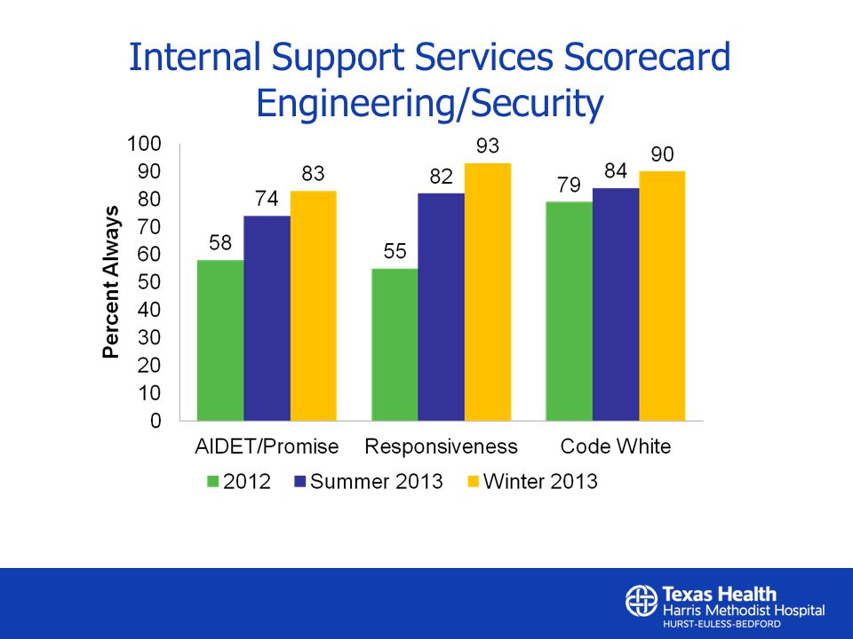 Internal Support Services Scorecard Engineering/Security