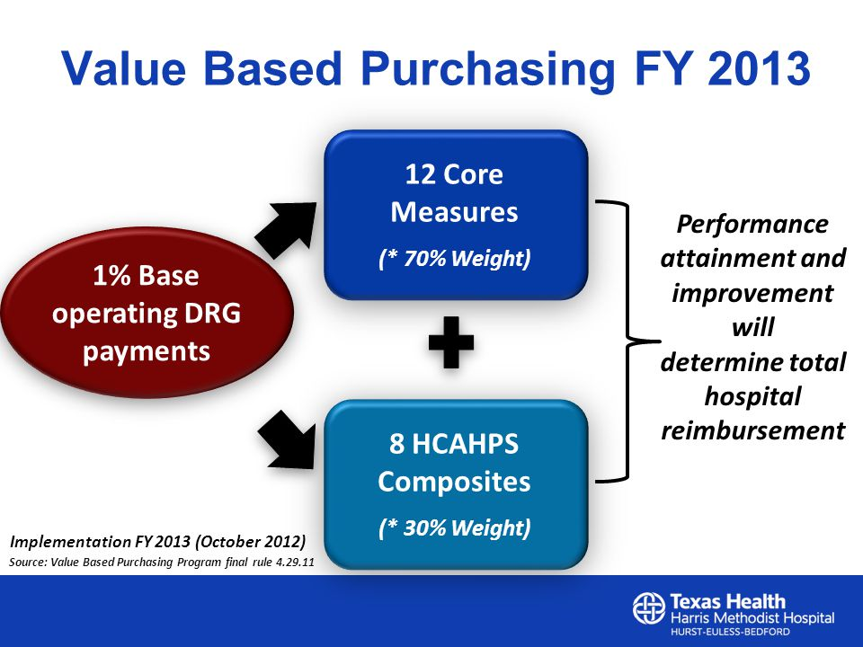 Value Based Purchasing FY Core Measures (* 70% Weight) 12 Core Measures (* 70% Weight) 8 HCAHPS Composites (* 30% Weight) 8 HCAHPS Composites (* 30% Weight) 1% Base operating DRG payments Performance attainment and improvement will determine total hospital reimbursement Implementation FY 2013 (October 2012) Source: Value Based Purchasing Program final rule
