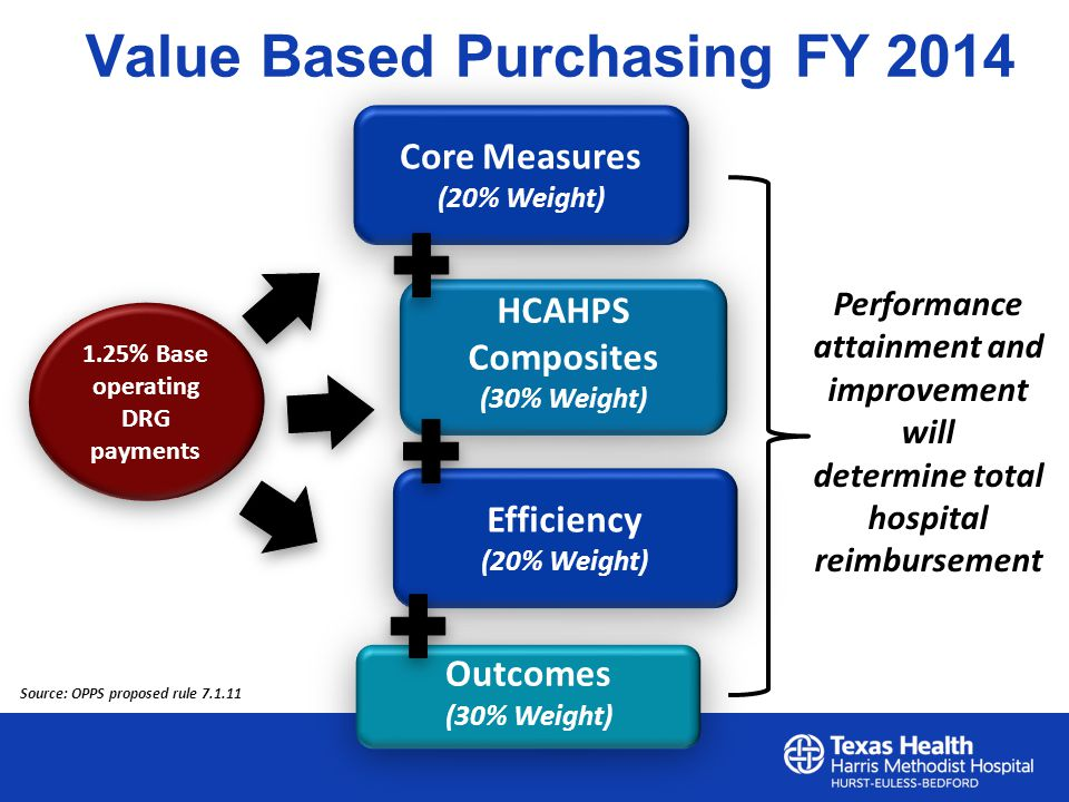 Value Based Purchasing FY 2014 Core Measures (20% Weight) HCAHPS Composites (30% Weight) 1.25% Base operating DRG payments Performance attainment and improvement will determine total hospital reimbursement Efficiency (20% Weight) Outcomes (30% Weight) Source: OPPS proposed rule