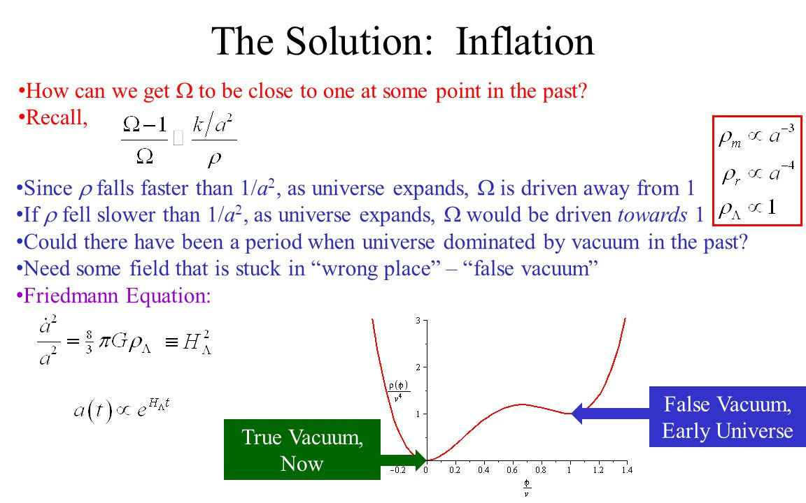 How can we get  to be close to one at some point in the past? Recall, The Solution: Inflation Since  falls faster than 1/a 2, as universe expands, 