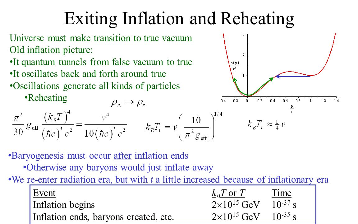 Exiting Inflation and Reheating Universe must make transition to true vacuum Old inflation picture: It quantum tunnels from false vacuum to true It oscillates back and forth around true Oscillations generate all kinds of particles Reheating Baryogenesis must occur after inflation ends Otherwise any baryons would just inflate away We re-enter radiation era, but with t a little increased because of inflationary era Eventk B T or TTime Inflation begins2  10 15 GeV10 -37 s Inflation ends, baryons created, etc.2  10 15 GeV10 -35 s