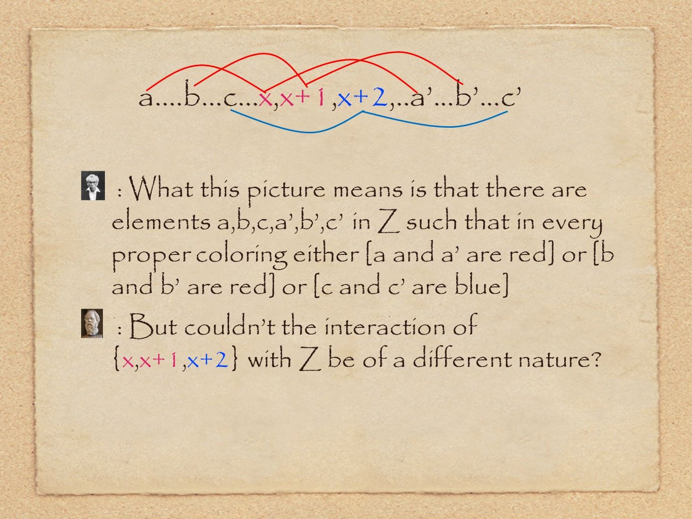 : What this picture means is that there are elements a,b,c,a',b',c' in Z such that in every proper coloring either [a and a' are red] or [b and b' are red] or [c and c' are blue] : But couldn't the interaction of {x,x+1,x+2} with Z be of a different nature.