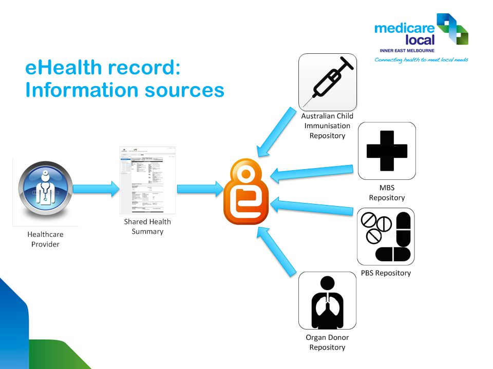 eHealth record: Information sources