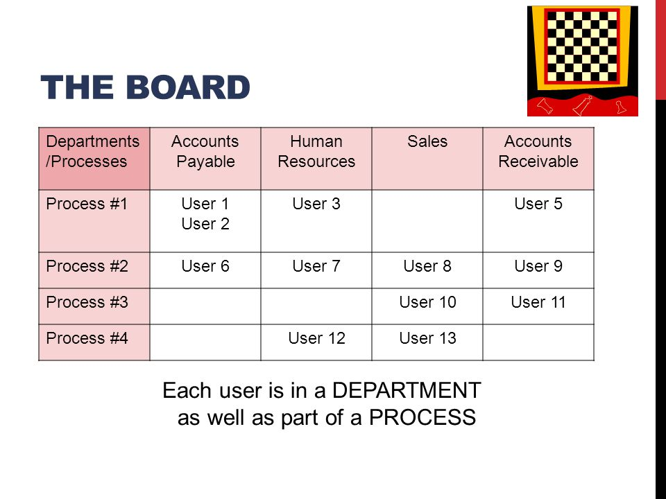 THE BOARD Departments /Processes Accounts Payable Human Resources SalesAccounts Receivable Process #1User 1 User 2 User 3User 5 Process #2User 6User 7User 8User 9 Process #3User 10User 11 Process #4User 12User 13 Each user is in a DEPARTMENT as well as part of a PROCESS