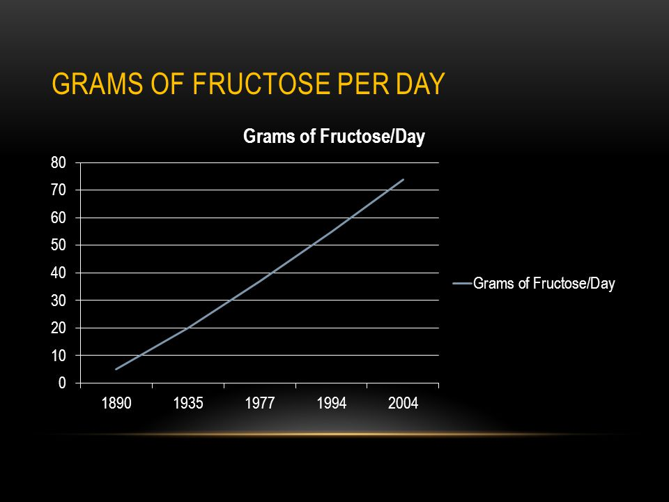 GRAMS OF FRUCTOSE PER DAY
