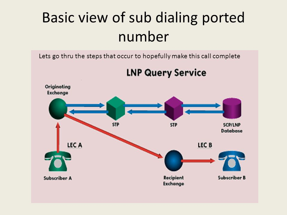 Basic view of sub dialing ported number Lets go thru the steps that occur to hopefully make this call complete