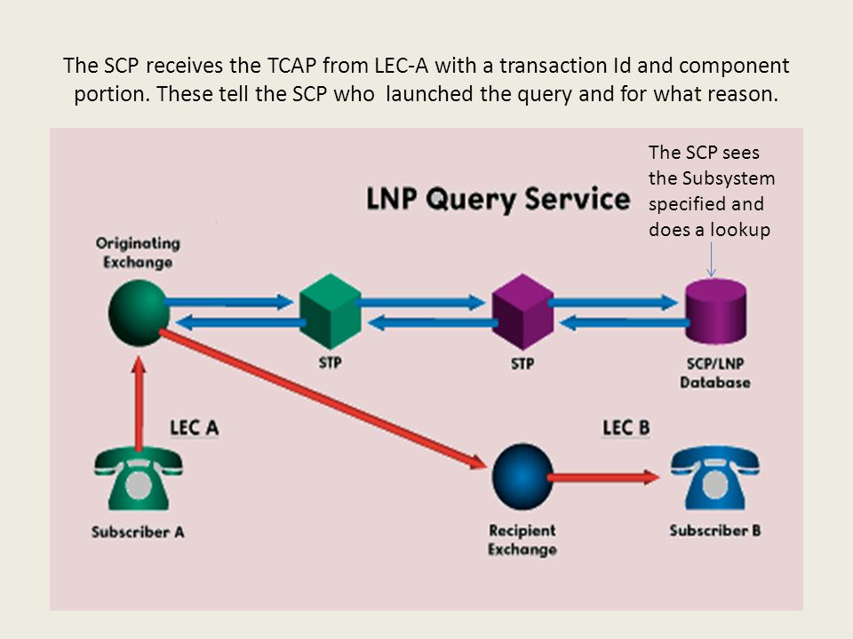 The SCP receives the TCAP from LEC-A with a transaction Id and component portion.