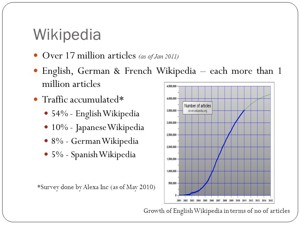 Over 17 million articles (as of Jan 2011) English, German & French Wikipedia – each more than 1 million articles Traffic accumulated* 54% - English Wikipedia 10% - Japanese Wikipedia 8% - German Wikipedia 5% - Spanish Wikipedia Growth of English Wikipedia in terms of no of articles *Survey done by Alexa Inc (as of May 2010)