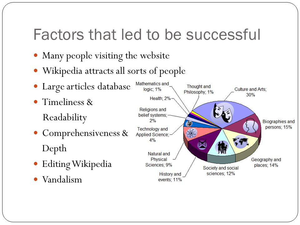 Many people visiting the website Wikipedia attracts all sorts of people Large articles database Timeliness & Readability Comprehensiveness & Depth Editing Wikipedia Vandalism Factors that led to be successful
