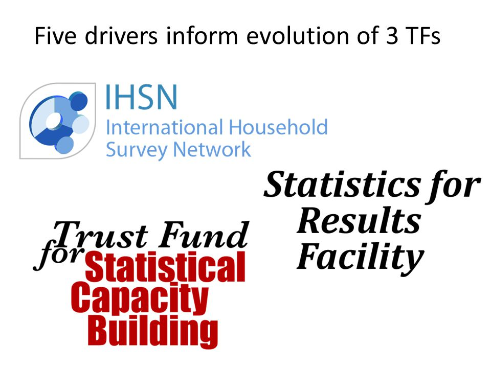 Five drivers inform evolution of 3 TFs