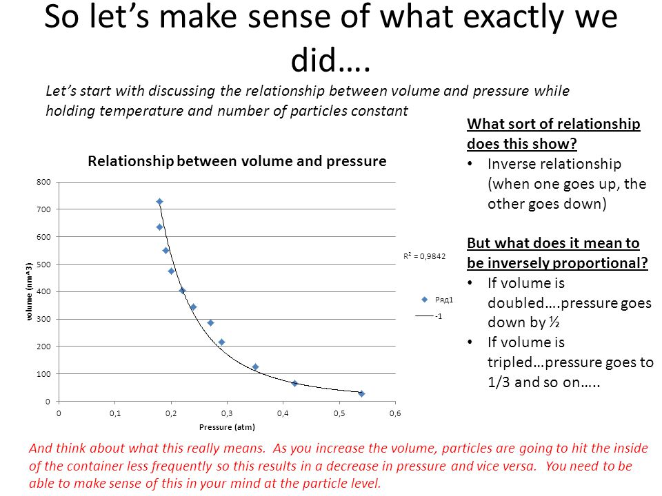 So let's make sense of what exactly we did…. Let's start with discussing the relationship between volume and pressure while holding temperature and nu