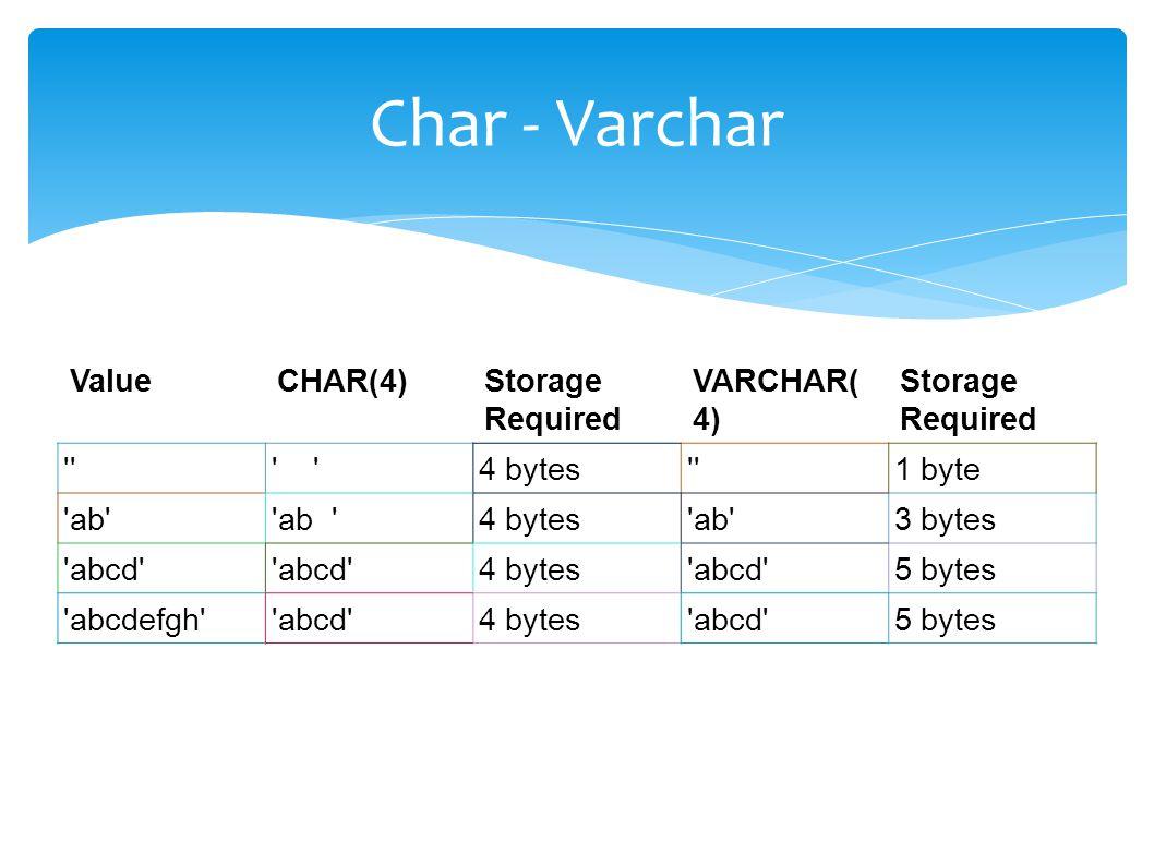 Char - Varchar ValueCHAR(4)Storage Required VARCHAR( 4) Storage Required 4 bytes 1 byte ab 4 bytes ab 3 bytes abcd 4 bytes abcd 5 bytes abcdefgh abcd 4 bytes abcd 5 bytes
