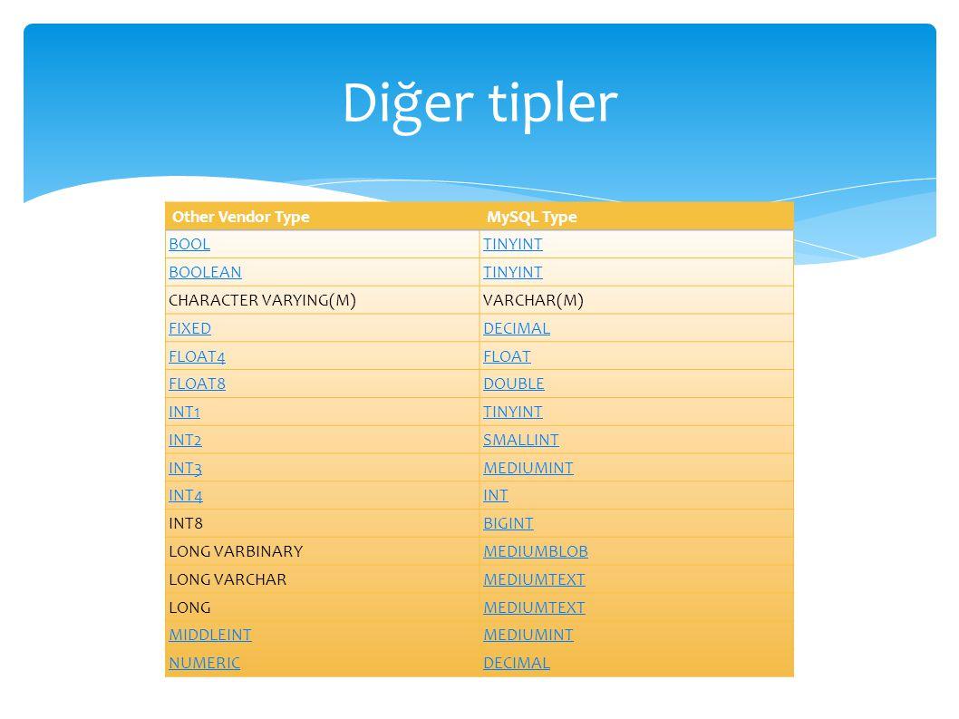Diğer tipler Other Vendor TypeMySQL Type BOOLTINYINT BOOLEANTINYINT CHARACTER VARYING(M)VARCHAR(M) FIXEDDECIMAL FLOAT4FLOAT FLOAT8DOUBLE INT1TINYINT INT2SMALLINT INT3MEDIUMINT INT4INT INT8BIGINT LONG VARBINARYMEDIUMBLOB LONG VARCHARMEDIUMTEXT LONGMEDIUMTEXT MIDDLEINTMEDIUMINT NUMERICDECIMAL