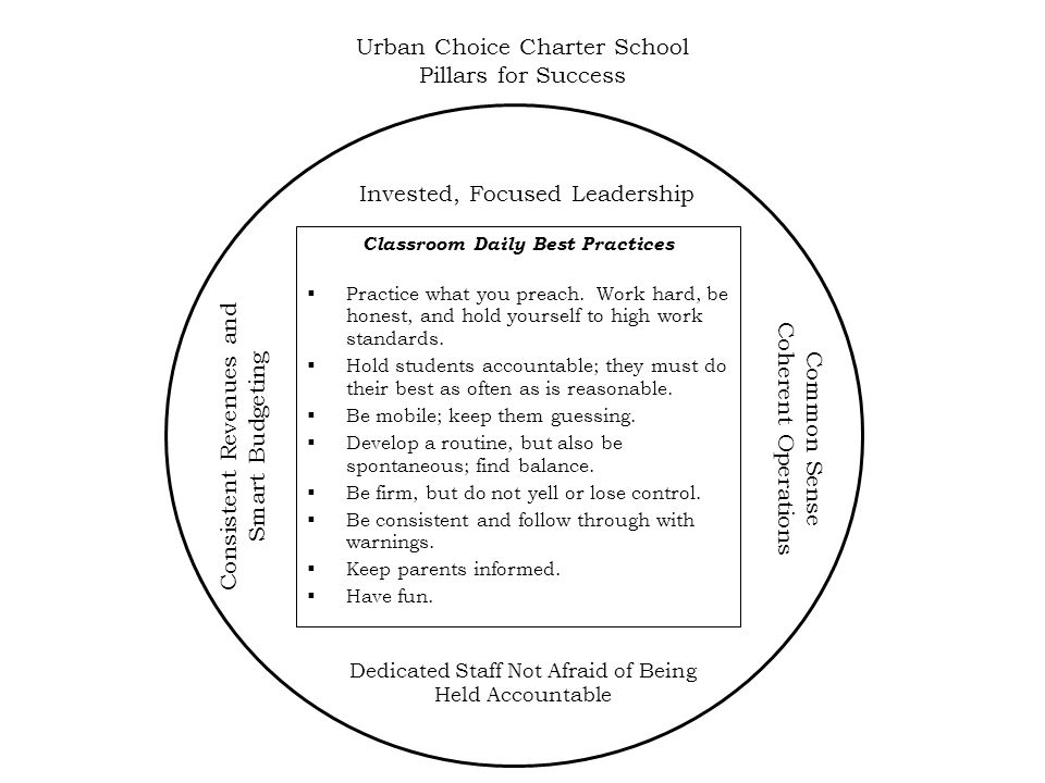 Urban Choice Charter School Pillars for Success Classroom Daily Best Practices  Practice what you preach.