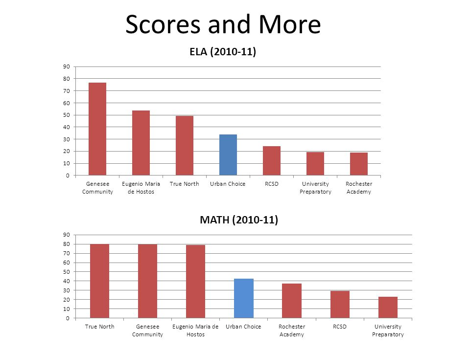 Scores and More