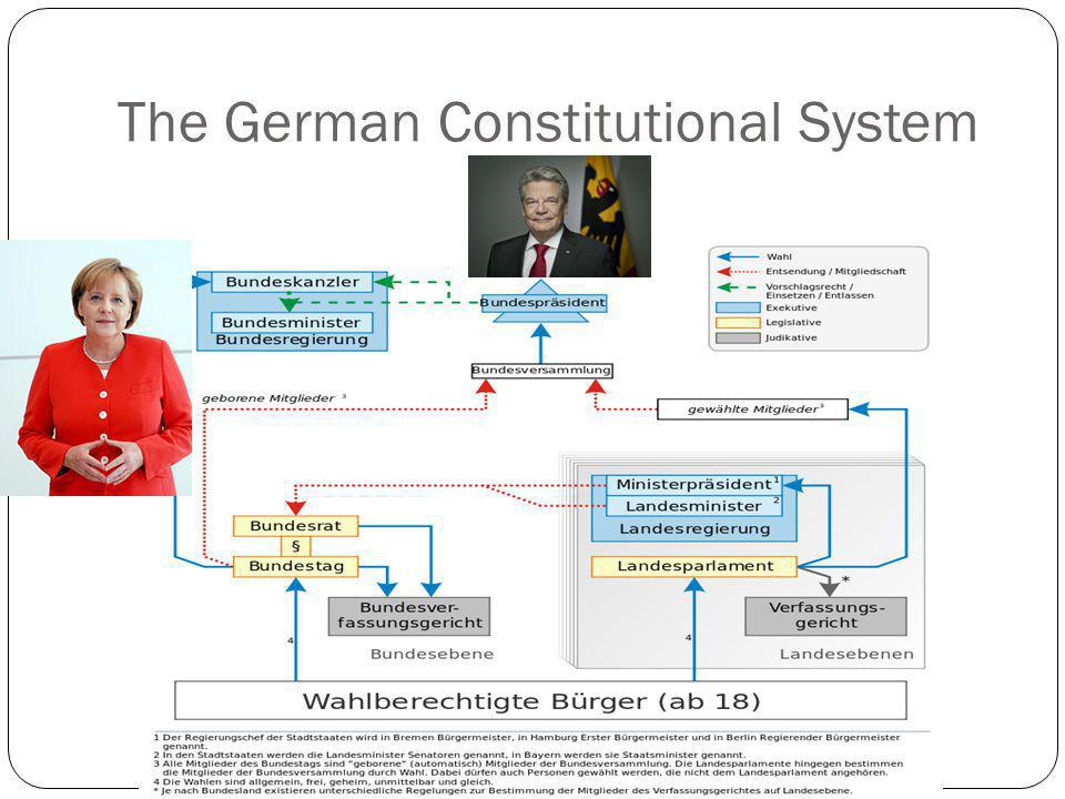 The German Constitutional System