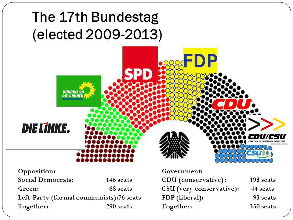 The 17th Bundestag (elected 2009-2013) Government: CDU (conservative) : 193 seats CSU (very conservative): 44 seats FDP (liberal): 93 seats Together: 330 seats Opposition: Social Democrats: 146 seats Green: 68 seats Left-Party (formal communists):76 seats Together: 290 seats