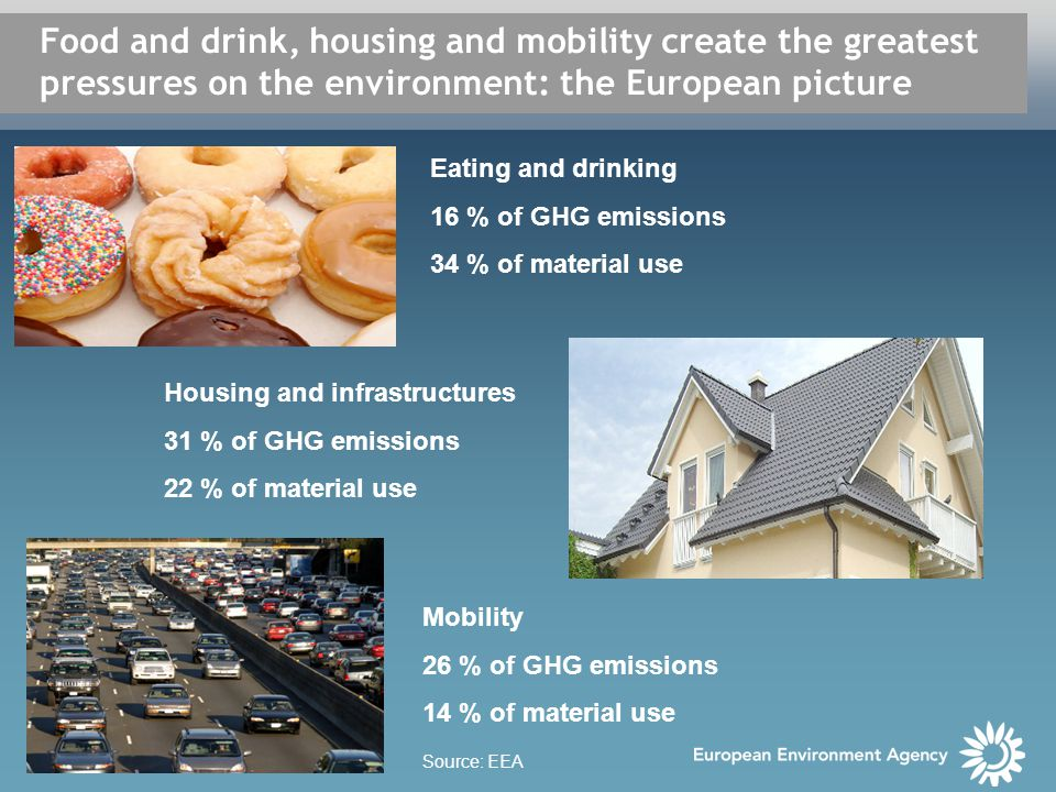 Food and drink, housing and mobility create the greatest pressures on the environment: the European picture Eating and drinking 16 % of GHG emissions 34 % of material use Housing and infrastructures 31 % of GHG emissions 22 % of material use Mobility 26 % of GHG emissions 14 % of material use Source: EEA