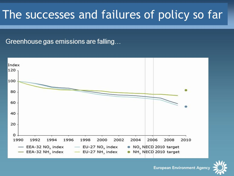 The successes and failures of policy so far Greenhouse gas emissions are falling…
