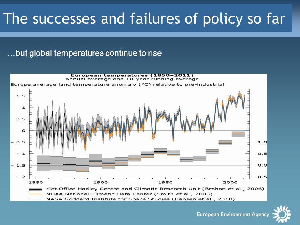 The successes and failures of policy so far …but global temperatures continue to rise