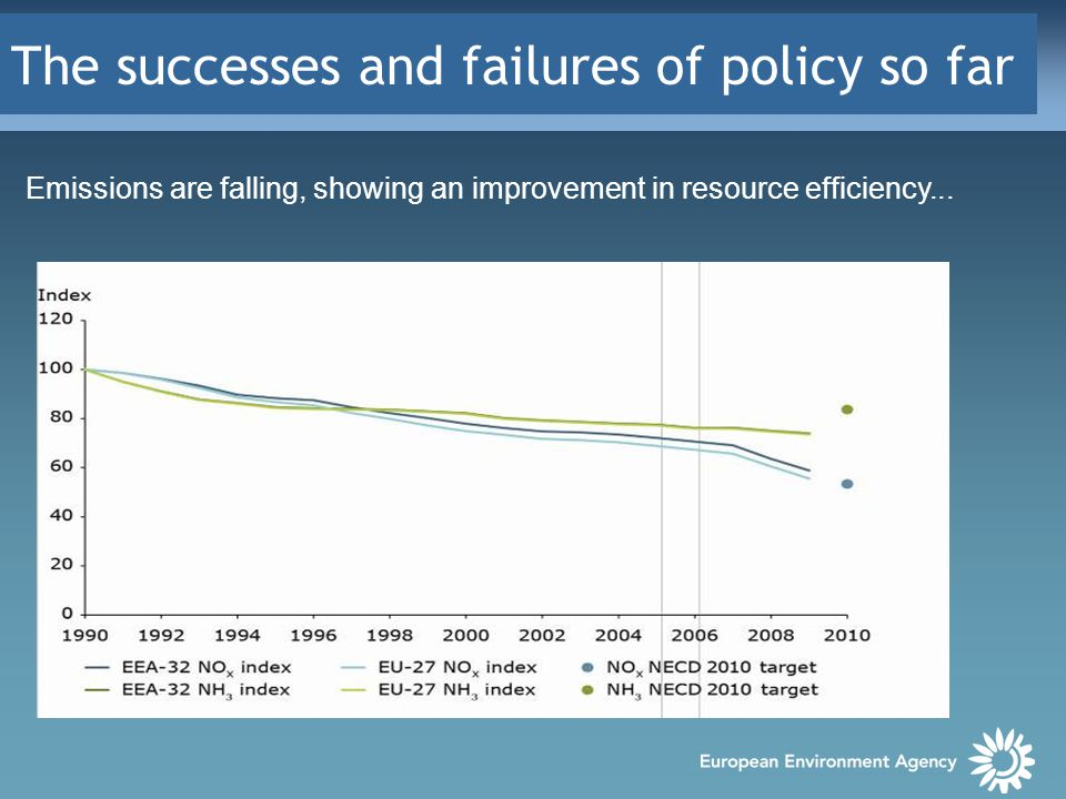 The successes and failures of policy so far Emissions are falling, showing an improvement in resource efficiency...