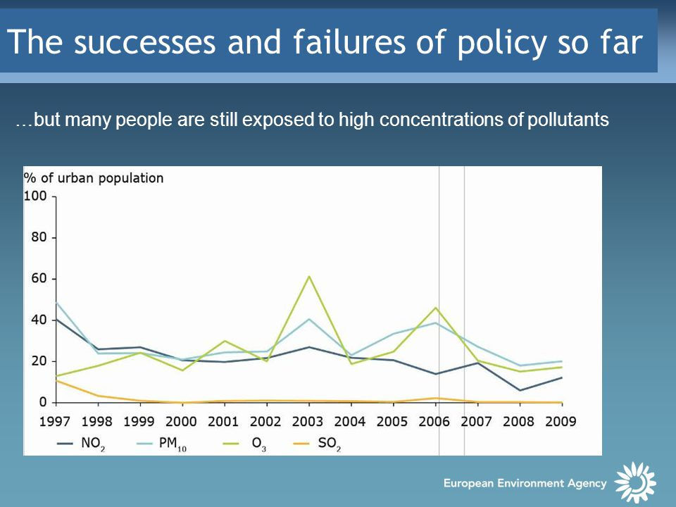 The successes and failures of policy so far …but many people are still exposed to high concentrations of pollutants