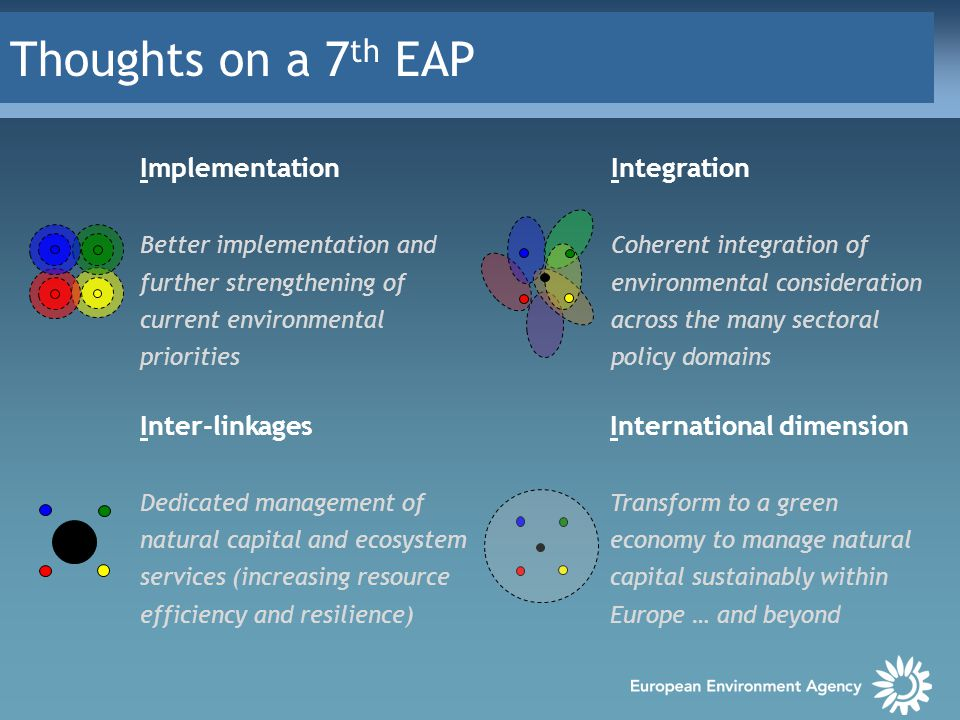 Thoughts on a 7 th EAP Implementation Better implementation and further strengthening of current environmental priorities Integration Coherent integration of environmental consideration across the many sectoral policy domains Inter-linkages Dedicated management of natural capital and ecosystem services (increasing resource efficiency and resilience) International dimension Transform to a green economy to manage natural capital sustainably within Europe … and beyond