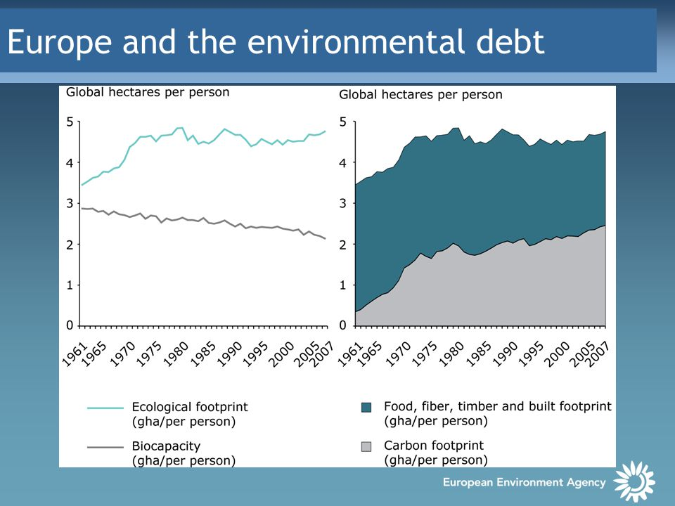 Europe and the environmental debt