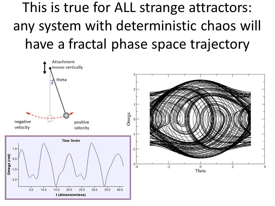 This is true for ALL strange attractors: any system with deterministic chaos will have a fractal phase space trajectory