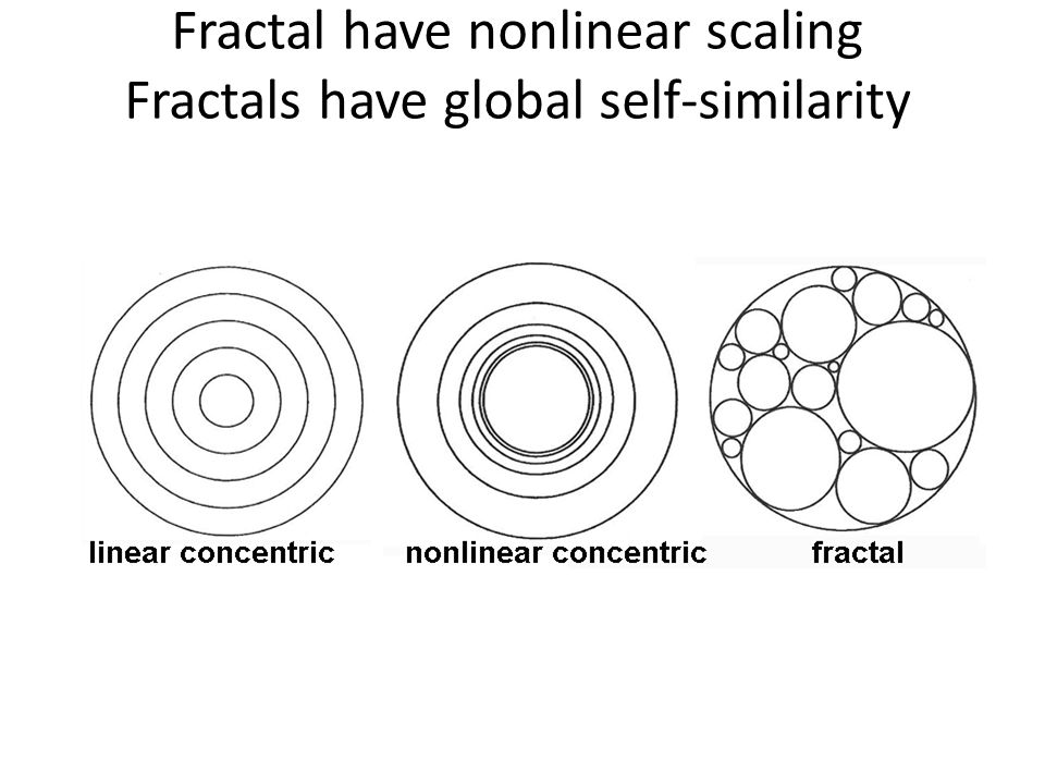 Fractal have nonlinear scaling Fractals have global self-similarity