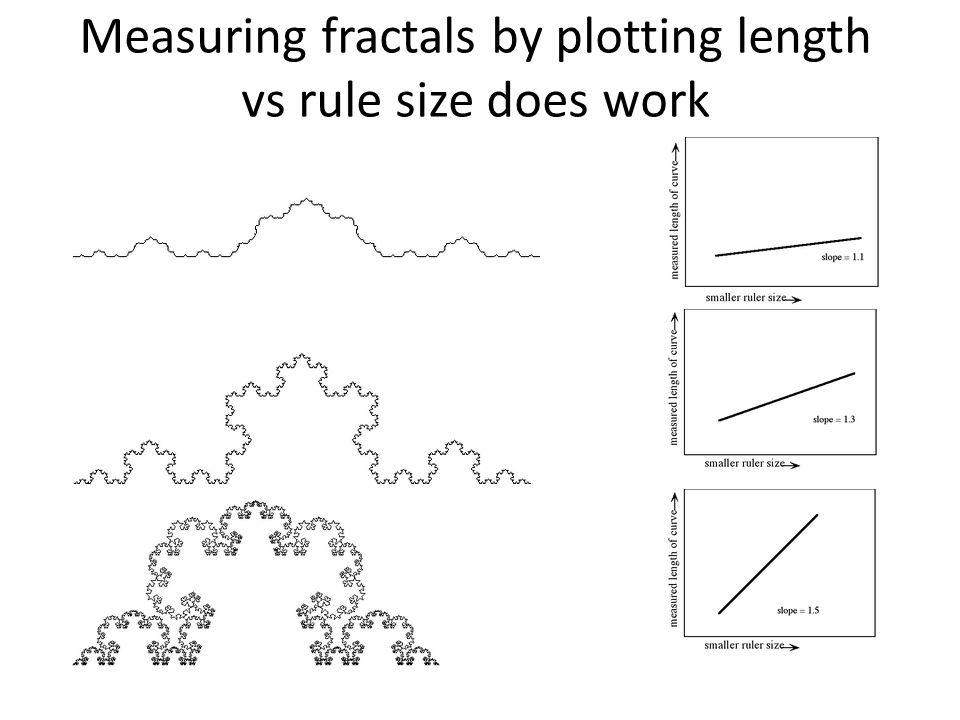 Measuring fractals by plotting length vs rule size does work