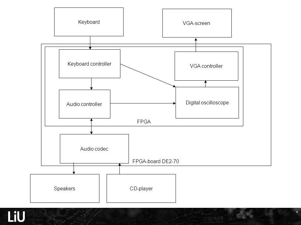 4 FPGA-board DE2-70 Keyboard controller Audio controller Audio codec FPGA SpeakersCD-player VGA-screen VGA controller Digital oscilloscope Keyboard