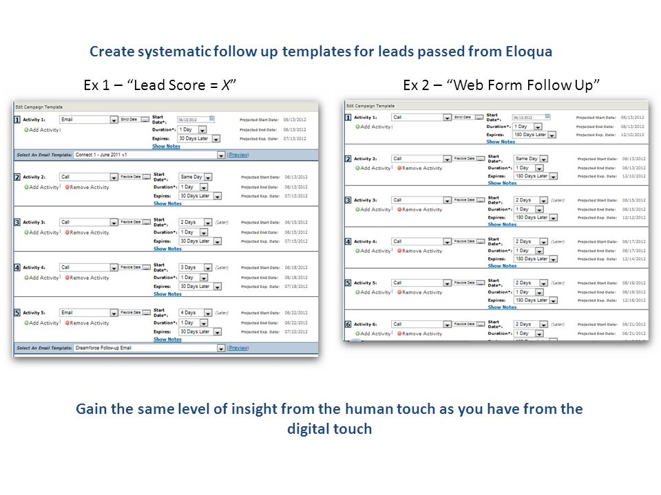 Create systematic follow up templates for leads passed from Eloqua Gain the same level of insight from the human touch as you have from the digital touch Ex 1 – Lead Score = X Ex 2 – Web Form Follow Up