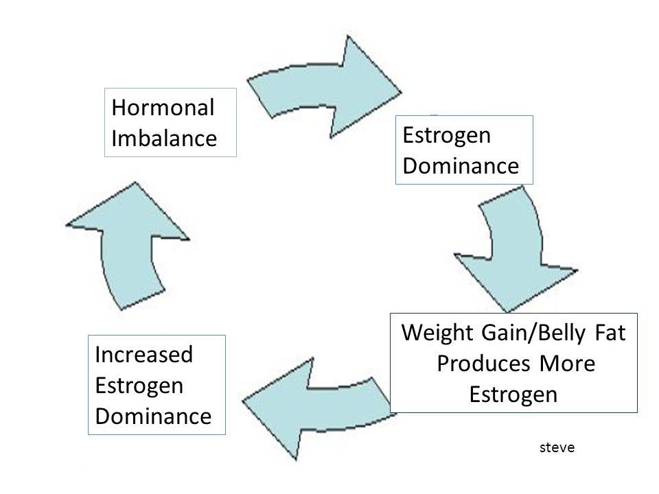 Hormonal Imbalance Estrogen Dominance Increased Estrogen Dominance Weight Gain/Belly Fat Produces More Estrogen