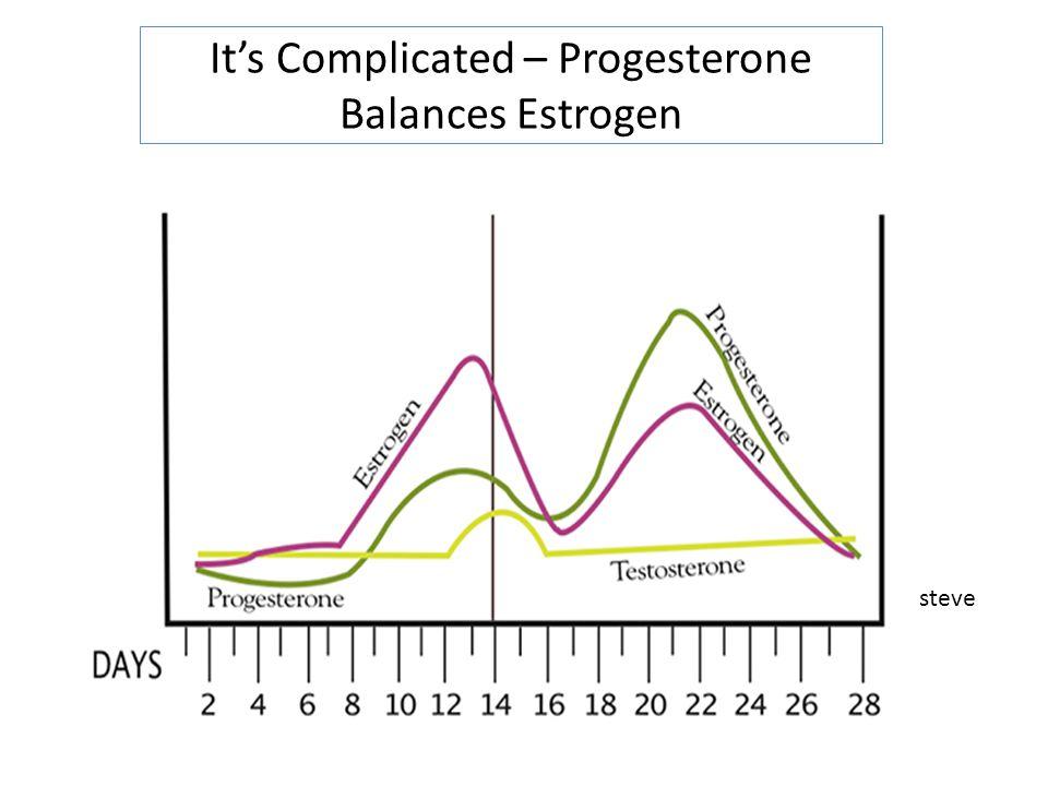 It's Complicated – Progesterone Balances Estrogen steve